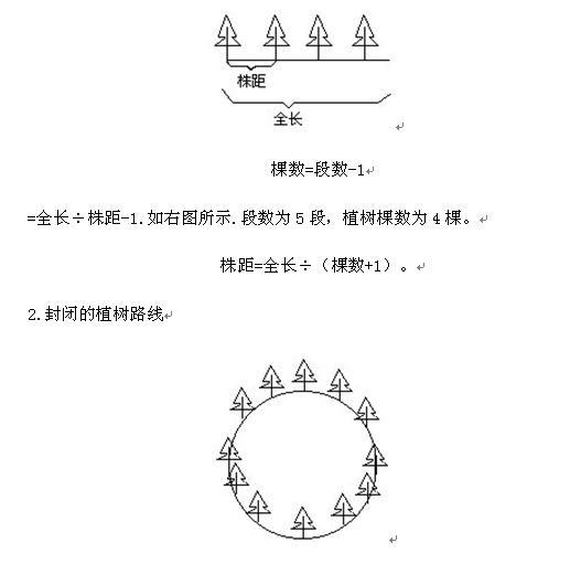 植树问题-公务员考试行测考点 - 数量关系(二)