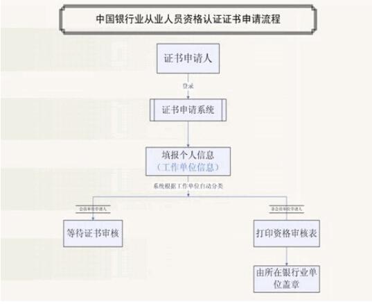 原中国银行业从业人员资格认证考试证书补领须知