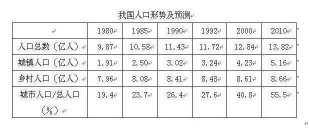 人口老龄化_2010年美国人口总数
