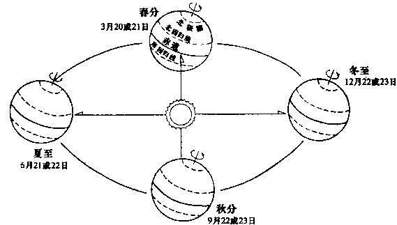 """本题答案:D 本题解析:分析:地球在自转的同时还要绕着太阳转动叫地球公转,公转的方向是自西向东,地球公转时地轴与公转轨道平面成66.5°的固定倾角,这就使得一年内,太阳光线的直射点有规律地在南北回归线之间移动,产生的现象是季节的变化和太阳高度角的变化. 解答:当3月21日前后,太阳直射赤道,为北半球的春分日,此时全球昼夜等长;当6月22日前后.太阳直射北回归线,为北半球的夏至日,此时北半球白昼最长,黑夜最短;所以""""五一""""这一天北京昼长夜短,伦敦(0°,51°"""