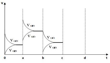 短周期元素原子所形成的与n3-电子排布相同的离子所