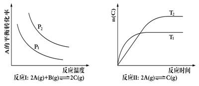 高中化学知识点速率《反应性质与平衡的有关计高中化学大全分子结构与图片