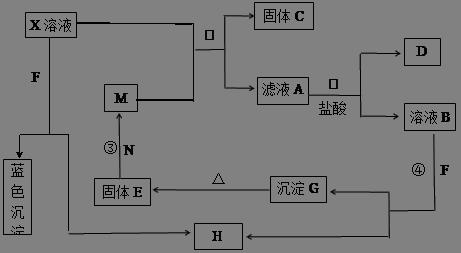 n离子结构示意图