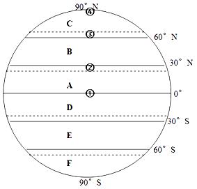 1,填空题  读全球气压带和风带分布图,回答下列问题.(10分)图片