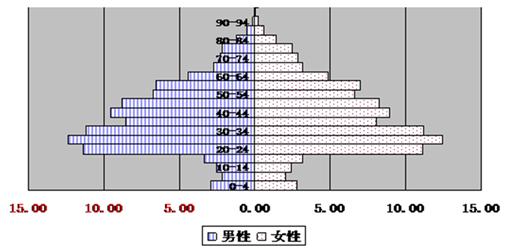 世界人口日_14亿人口日