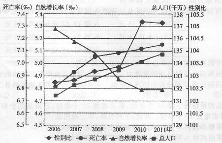 图示时期,我国人口死亡率上升的主要原因是-高考地理题 人口增长