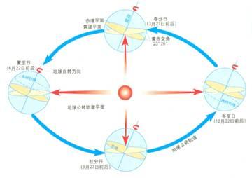 高中地理知识点大全《地球运动及其地理意义》在线