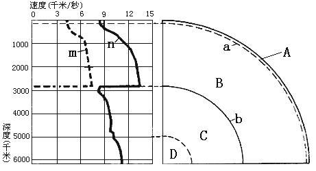 高考地理高频考点《地球的圈层结构》考点强化练习