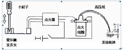 (1)起动与低速接通电火开关,发电机开始运转,发电机在建立电压的过程中或电压虽已建立,但电压值低于调节器的节压值时,分压器R2上的电压UBC小于稳压管V1的反向击穿电压值。V1不导通,V2因无基极电流而截止。而此时V3通过R3加有较高的正向偏压,饱和导通,接通励磁电路,产生励磁电流,其电路为:发电机正极→点火开关S→V3→磁场接线柱F→励磁绕组→打铁→发电机负极。 (2)调压随着转速的升高,发电机端电压上升,当发电机电压稍高于调节值时检测电压UB