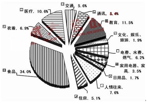 中国财政支出结构分析