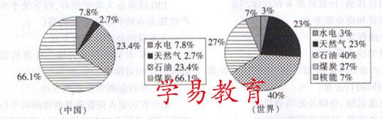 年中国与世界能源消费结构图