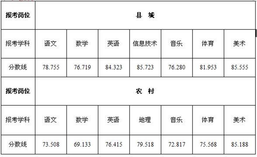 2015年08月江苏阜宁县教师招聘体检名单及体