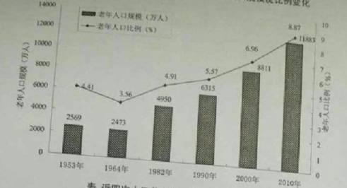 第六次人口普查_第四次人口普查年龄
